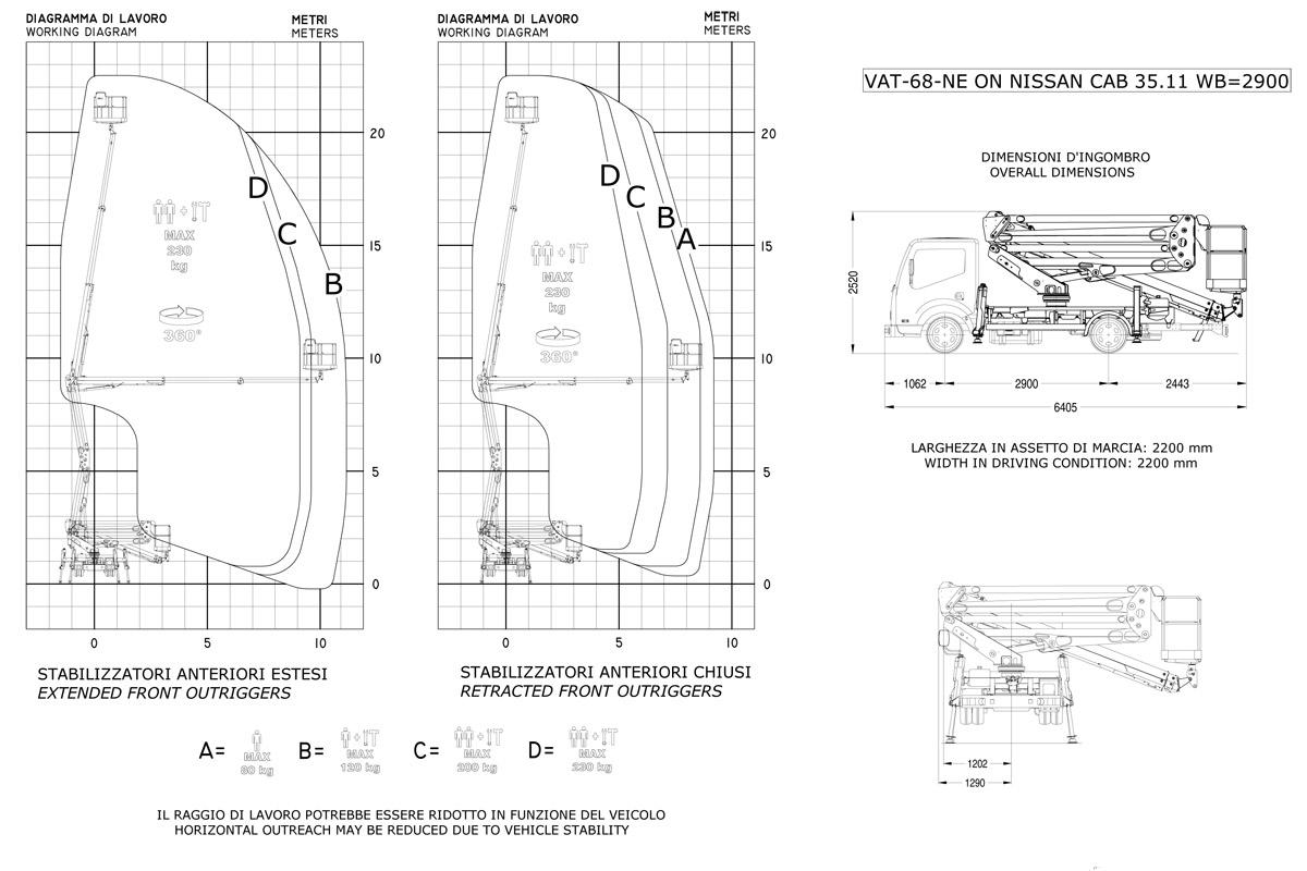 Courbe de travail de la nacelle élévatrice sur châssis VAT 68 NE